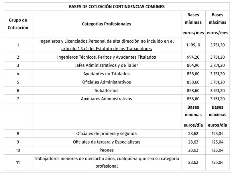 Bases de cotización para régimen general Seguridad Social