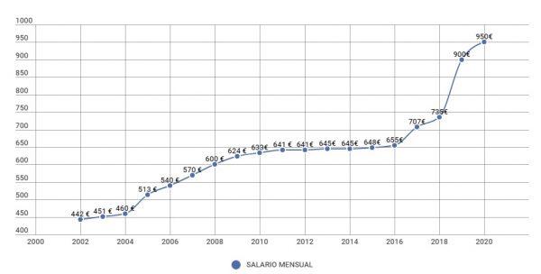 Salario Mínimo Interprofesional 2020