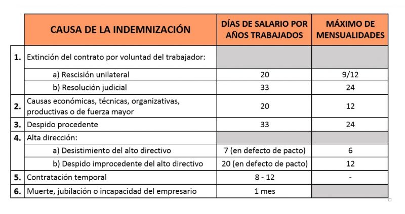 Cuadro resumen indemnizaciones