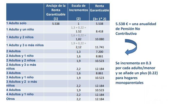 Tabla ingreso mínimo vital